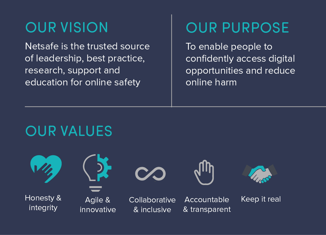 The image showcases Netsafe's vision, purpose and values in an image. The background details are contained on the webpage