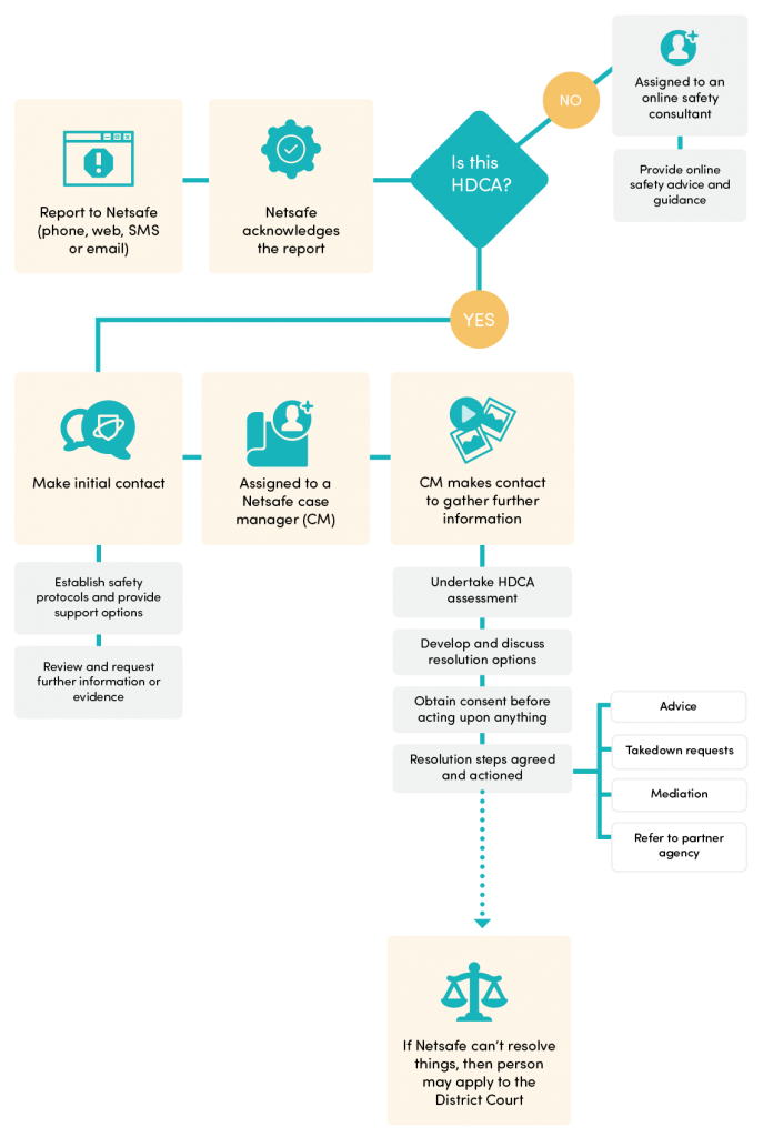 This map provides an overview of the Netsafe service process for attempting to resolve harmful digital communications